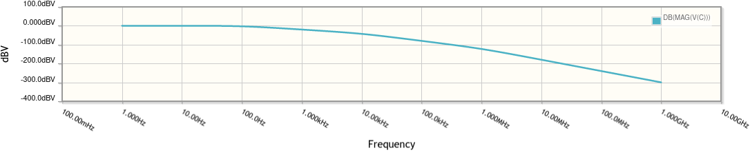 AC-Coupled BJT Amplifier: Bode Plot - Magnitude